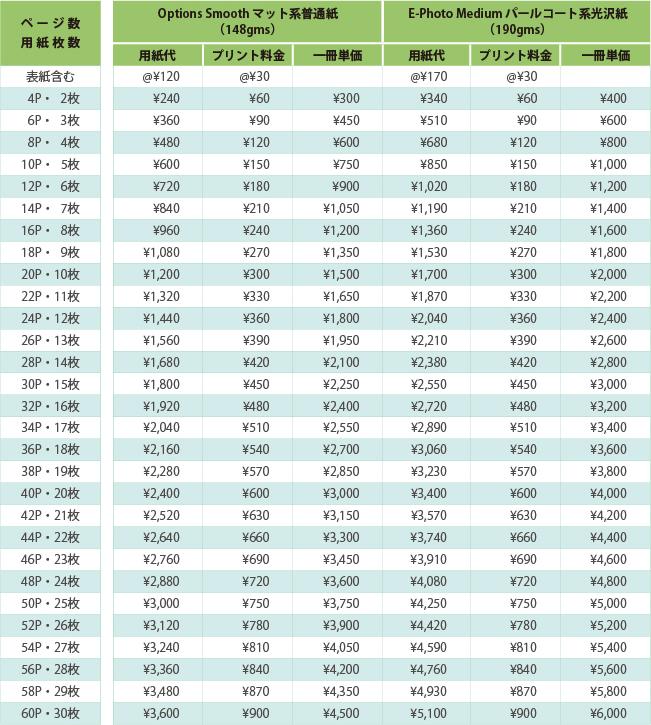 フルフラット製本導入支援サービス価格表:ソフトブック:フォトアルバム・卒業・卒園アルバム向け