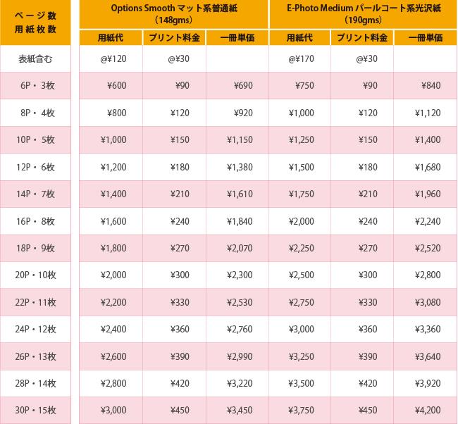 フルフラット製本導入支援サービス価格表:厚紙加工:フォトアルバム・絵本向け