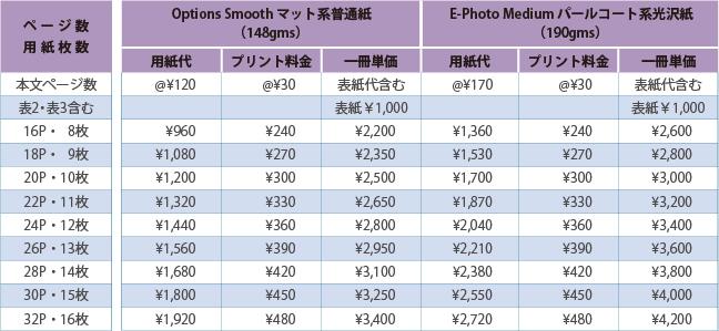 フルフラット製本導入支援サービス価格表:ハードカバー付(スクエアサイズ):フォトアルバム、卒業・卒園アルバム、記念誌向け