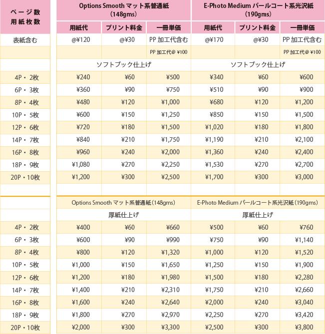 フルフラット製本導入支援サービス価格表:全ページPP加工付ソフトブック:レストランメニュー向け (全頁PP加工仕上げ)